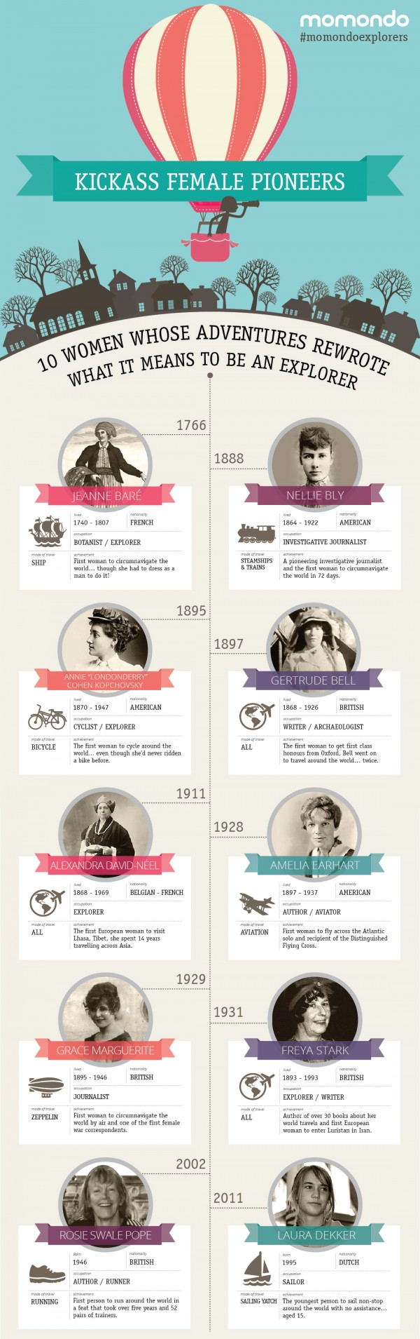 Women traveler infographic