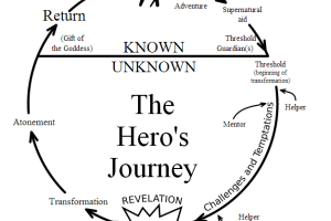 A traveler's guide to the hero's journey
