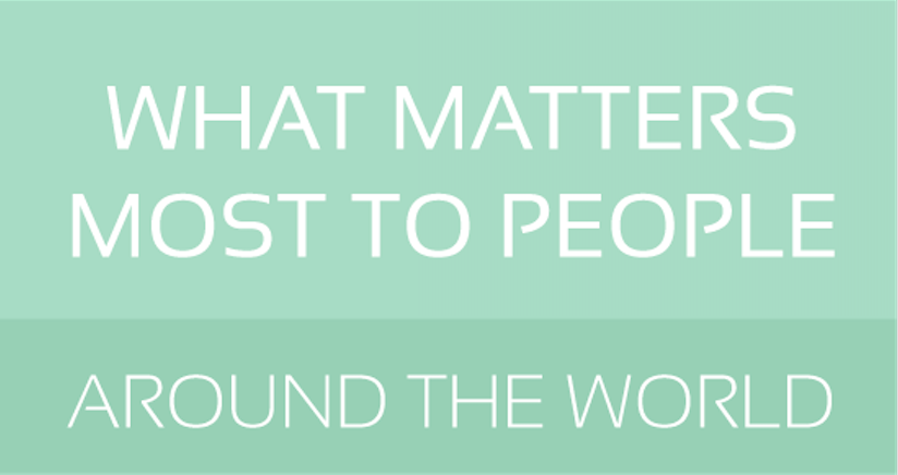 Here's what matters most to people around the world