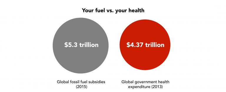 This year fossil fuel subsidies worldwide will outweigh recent health expenditures of all the world's governments combined. Chart: Aleszu Bajak/GlobalPost