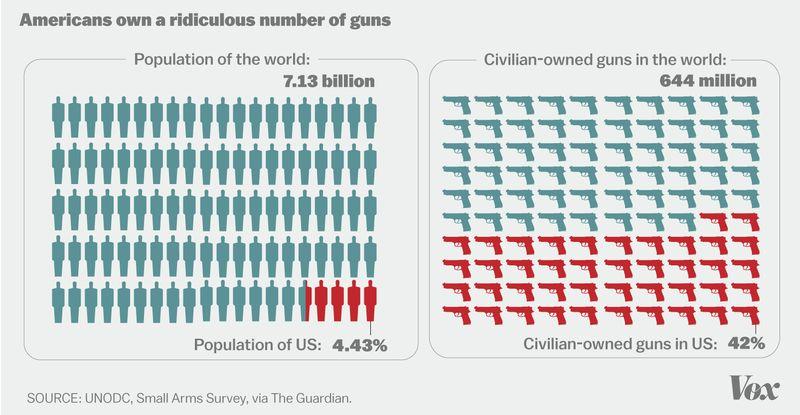 guns-per-capita-vox