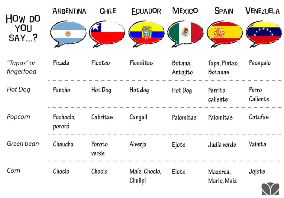 This illustrated guide shows why it's so hard to speak Spanish