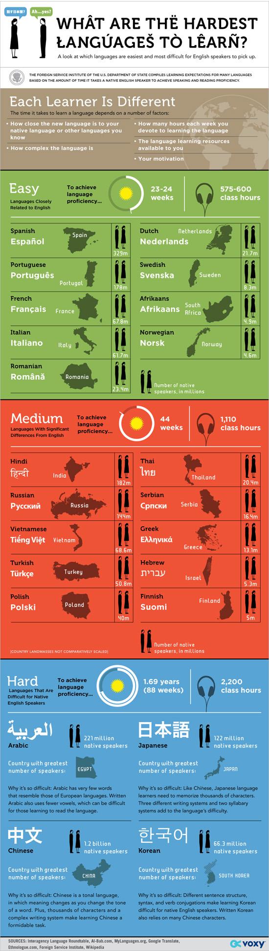 Hardest_Languages