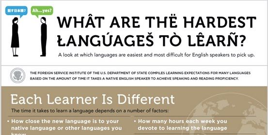 Want to learn a new language? These are the hardest ones for English speakers.
