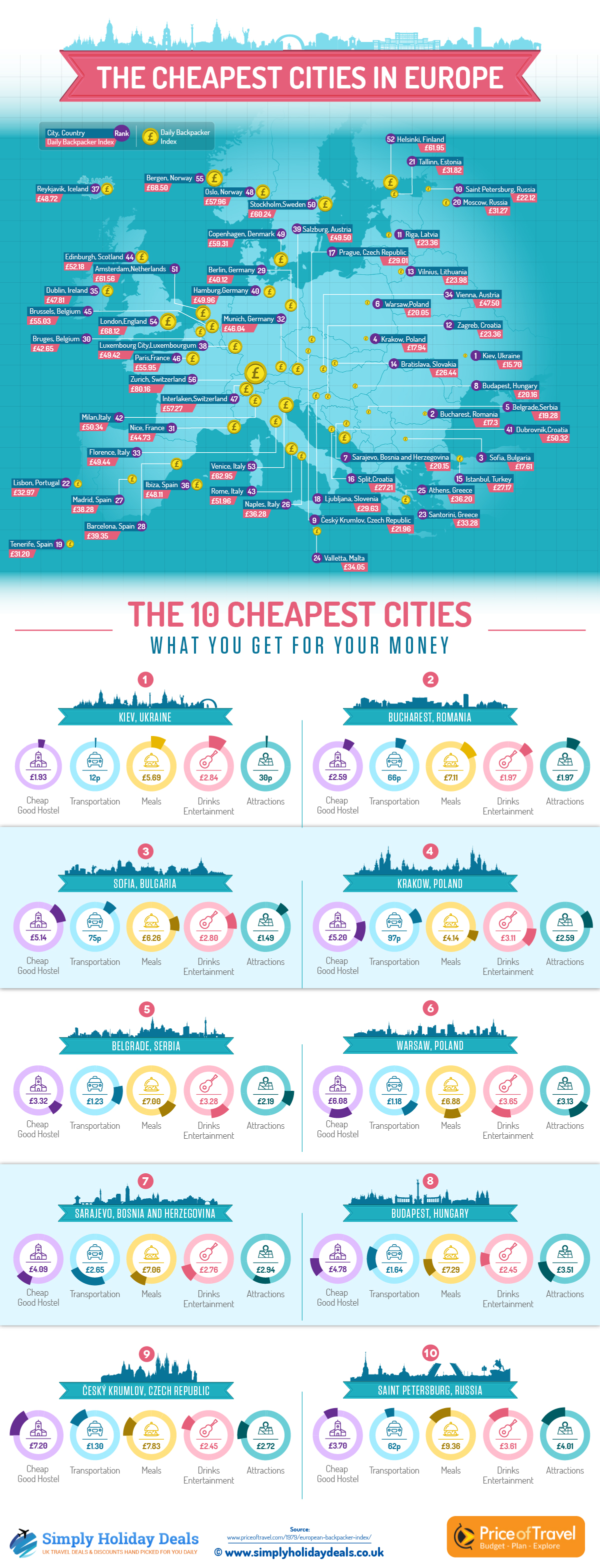 Cheapest-Europe