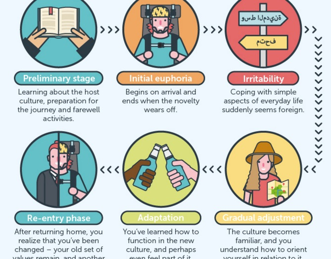 infographic why culture shock is good for you matador network