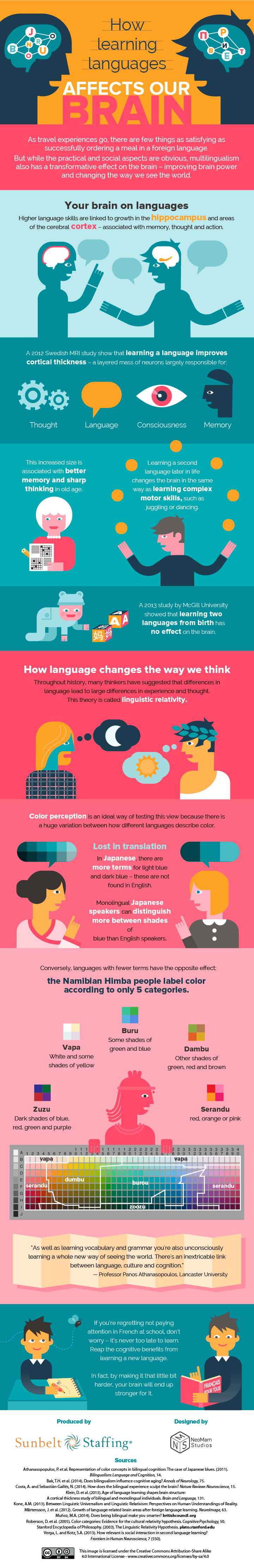 how-learning-languages-affects-our-brains