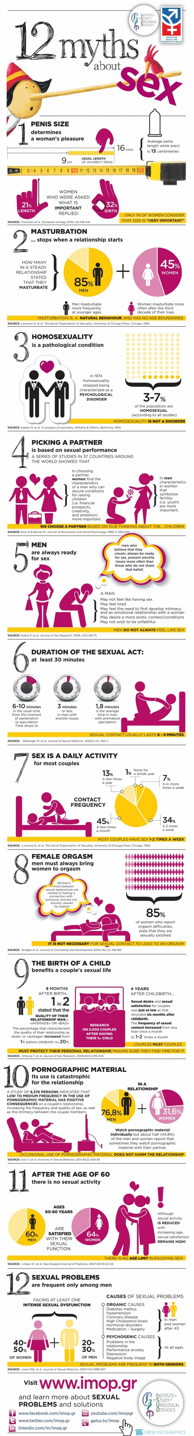 12-myths-about-sex