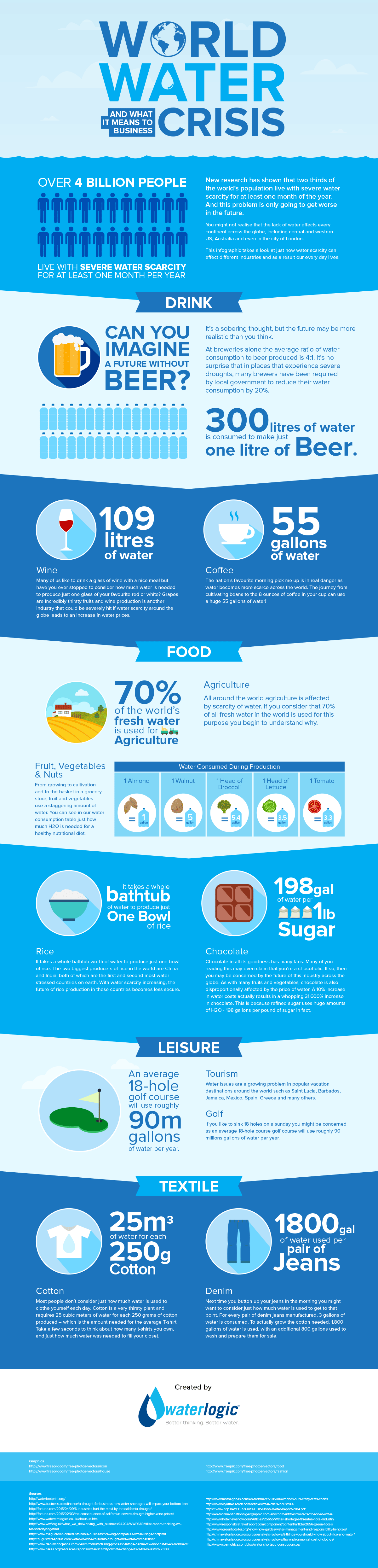 WorldWaterDay_Infographic_Waterlogic_1
