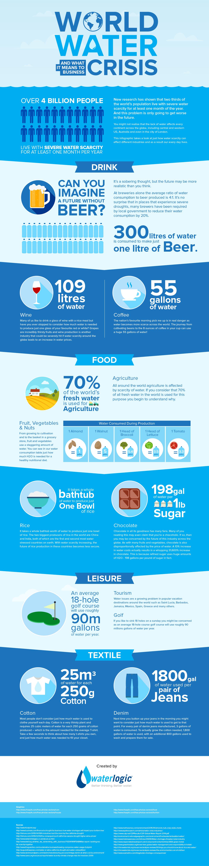 WorldWaterDay_Infographic_Waterlogic_1