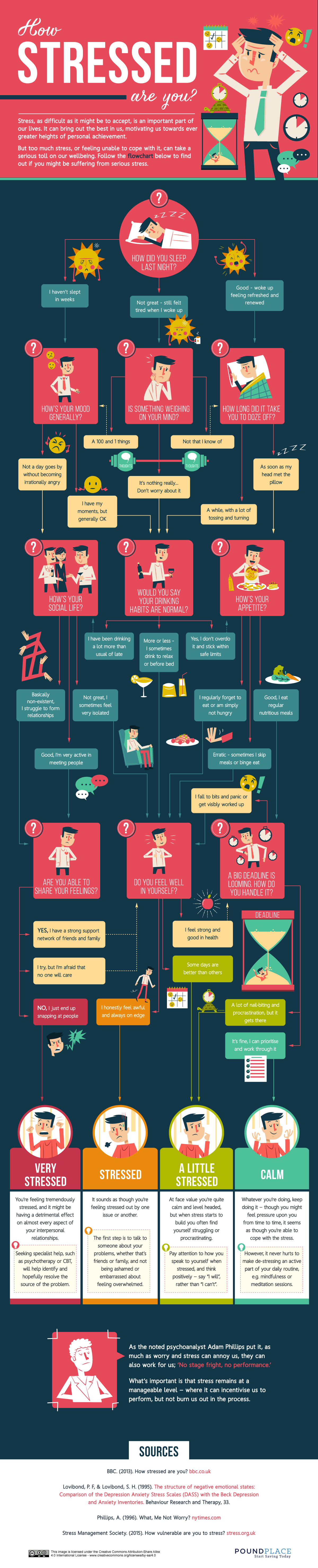 how-stressed-are-you-infographic