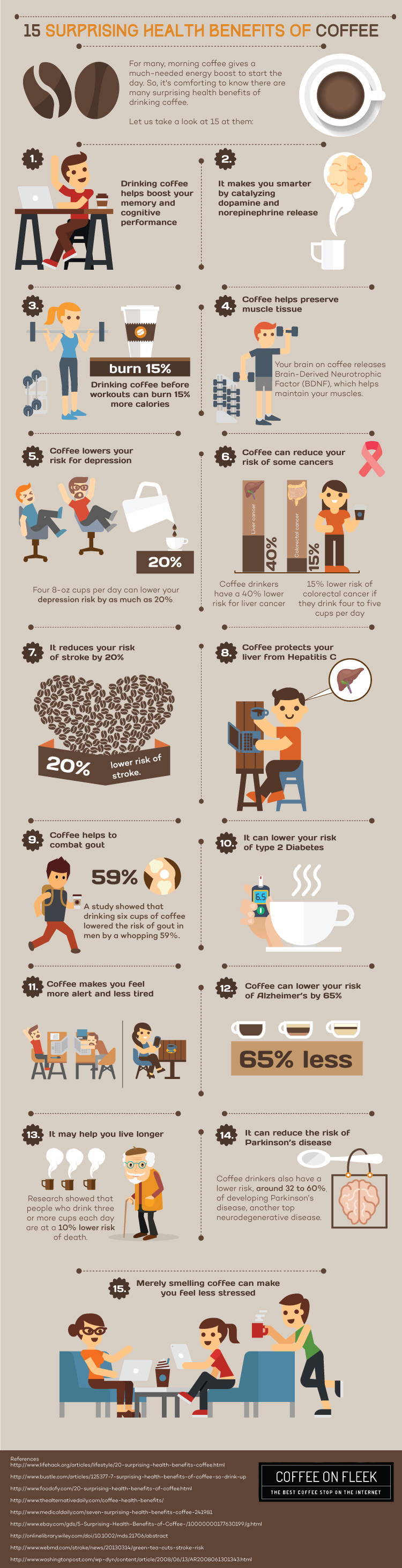 Infographic-CoffeeOnFleek