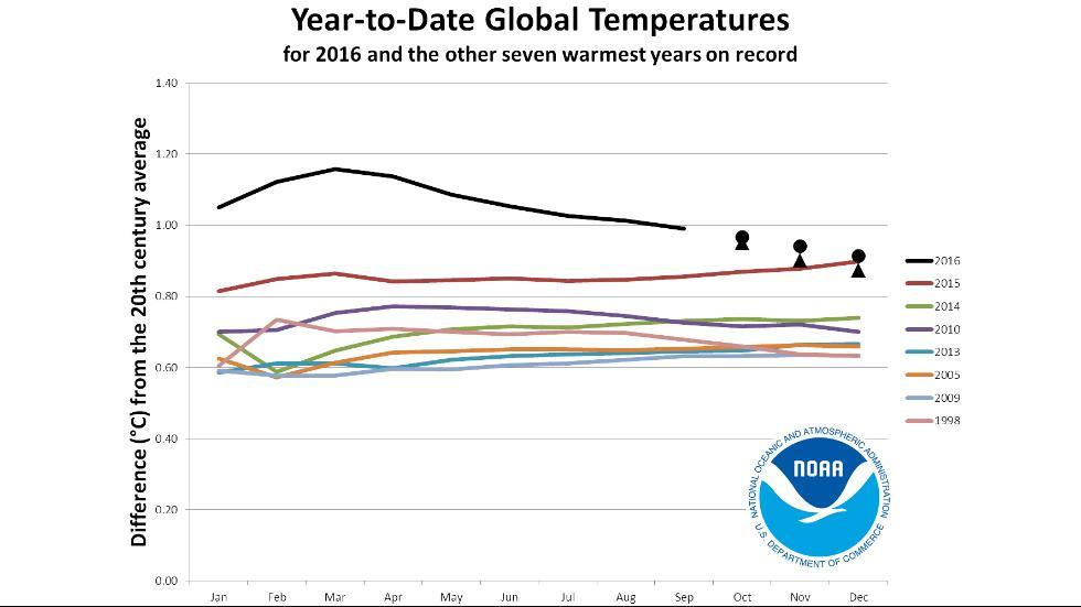 warmest-month-so-far