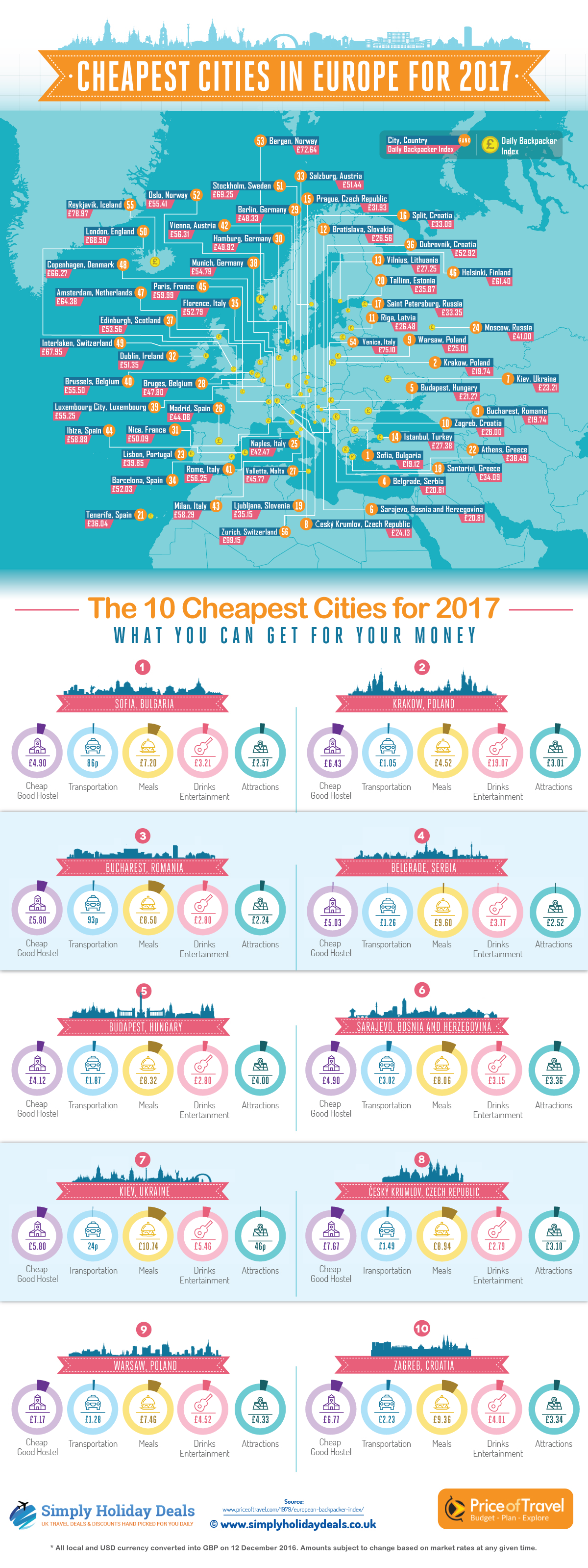 cheapest-cities-europe-2017