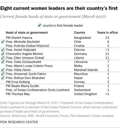 What countries have had a female leader