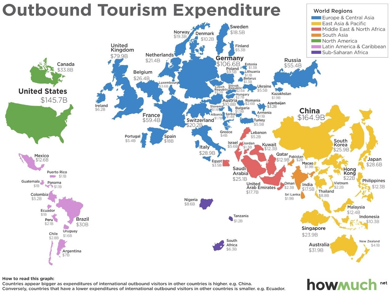 Countries spend travel
