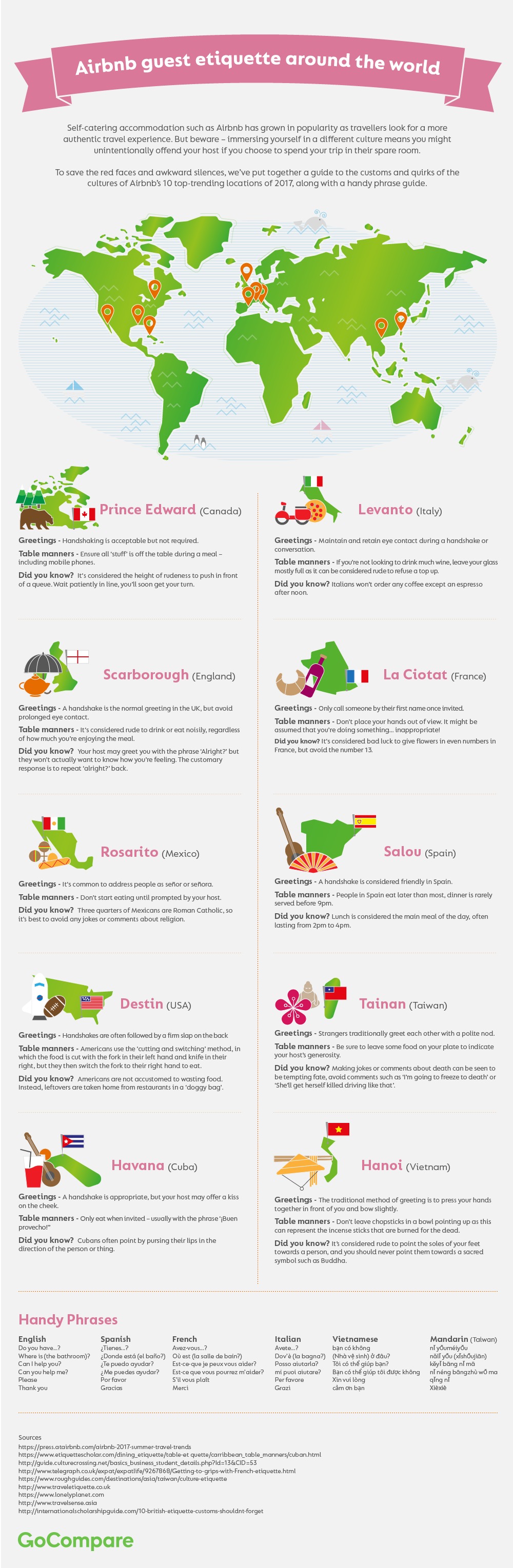 Airbnb Guest Etiquette Around The World Infographic Matador Network