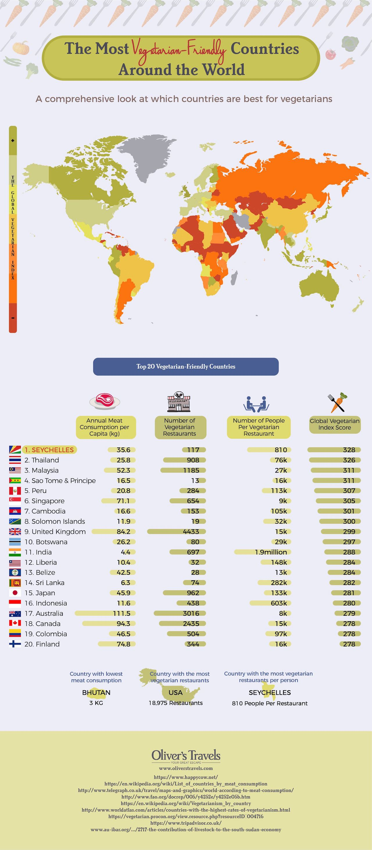 Vegetarian-Friendly-Countries infographic