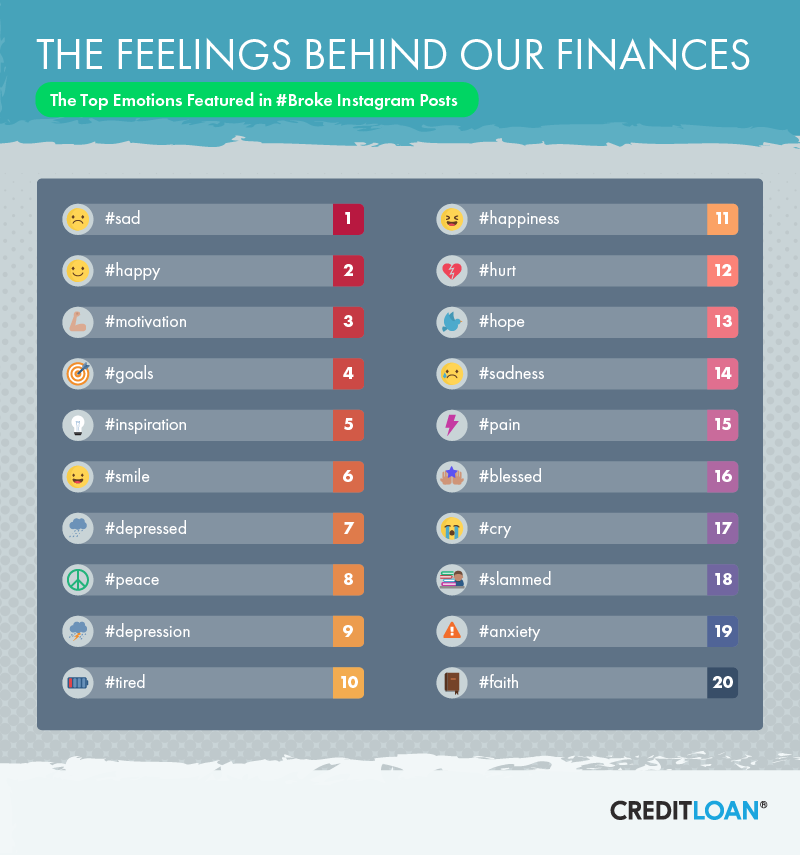 Our feelings about our finances infographic