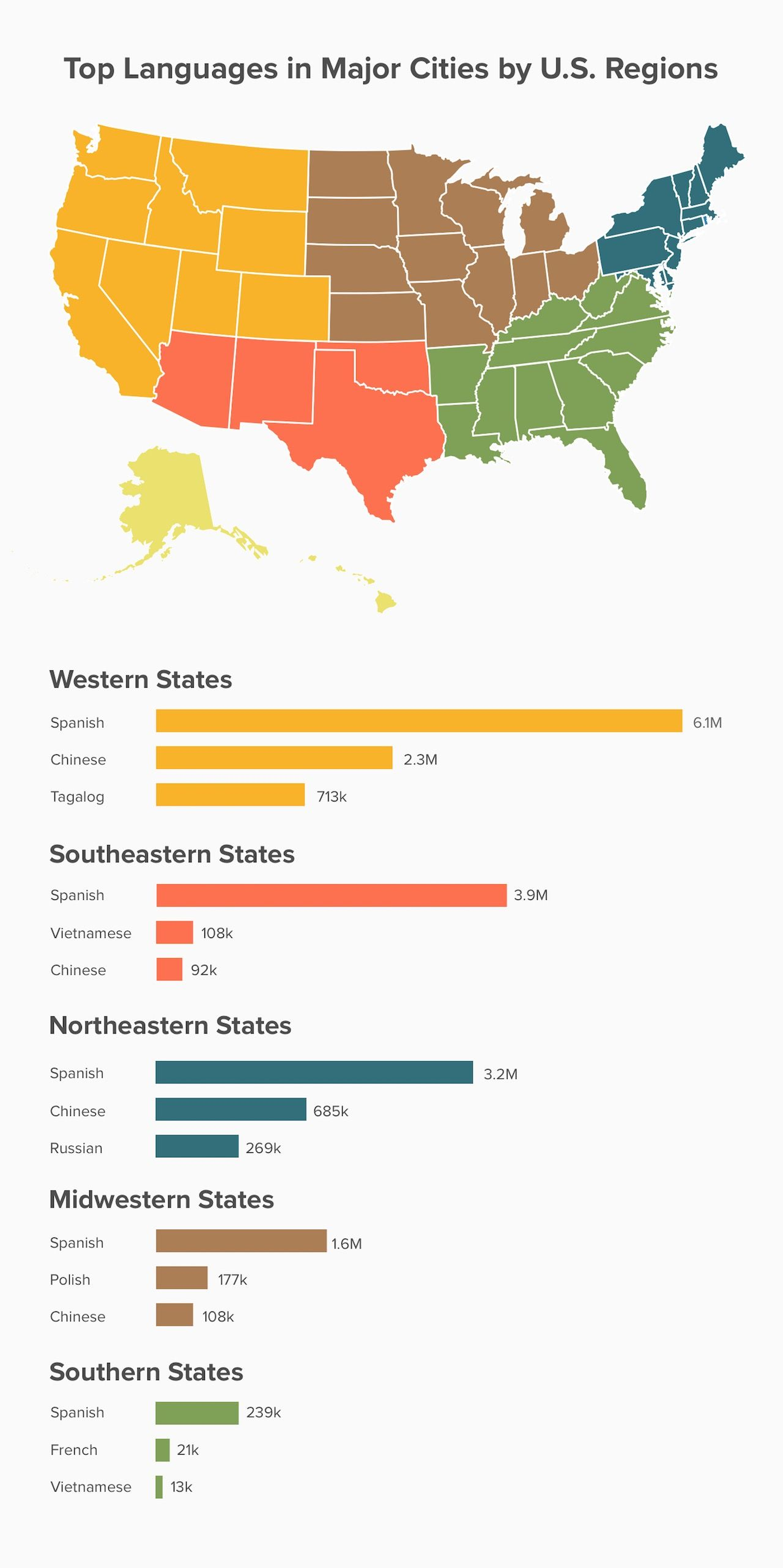 non-english languages in the US by Regions