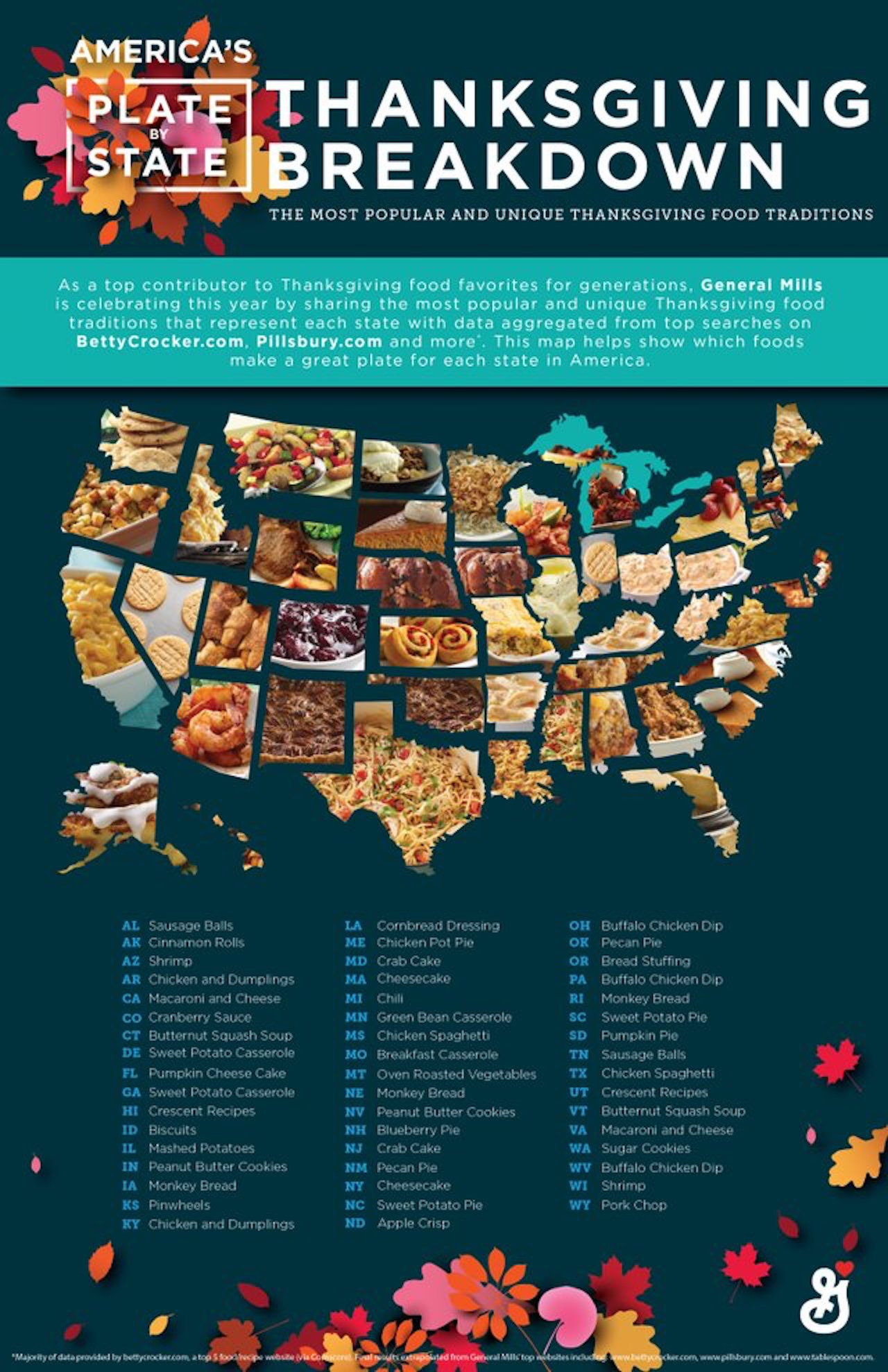 thanksgiving day foods by state infographic