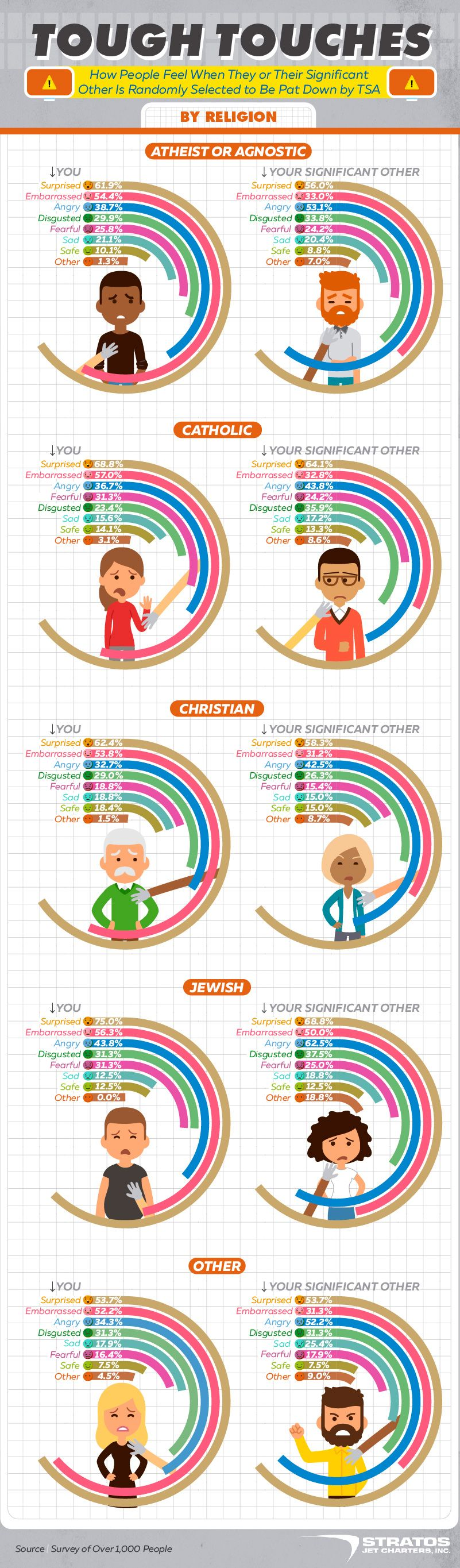 How people feel when their partner is touched TSA religion infographic