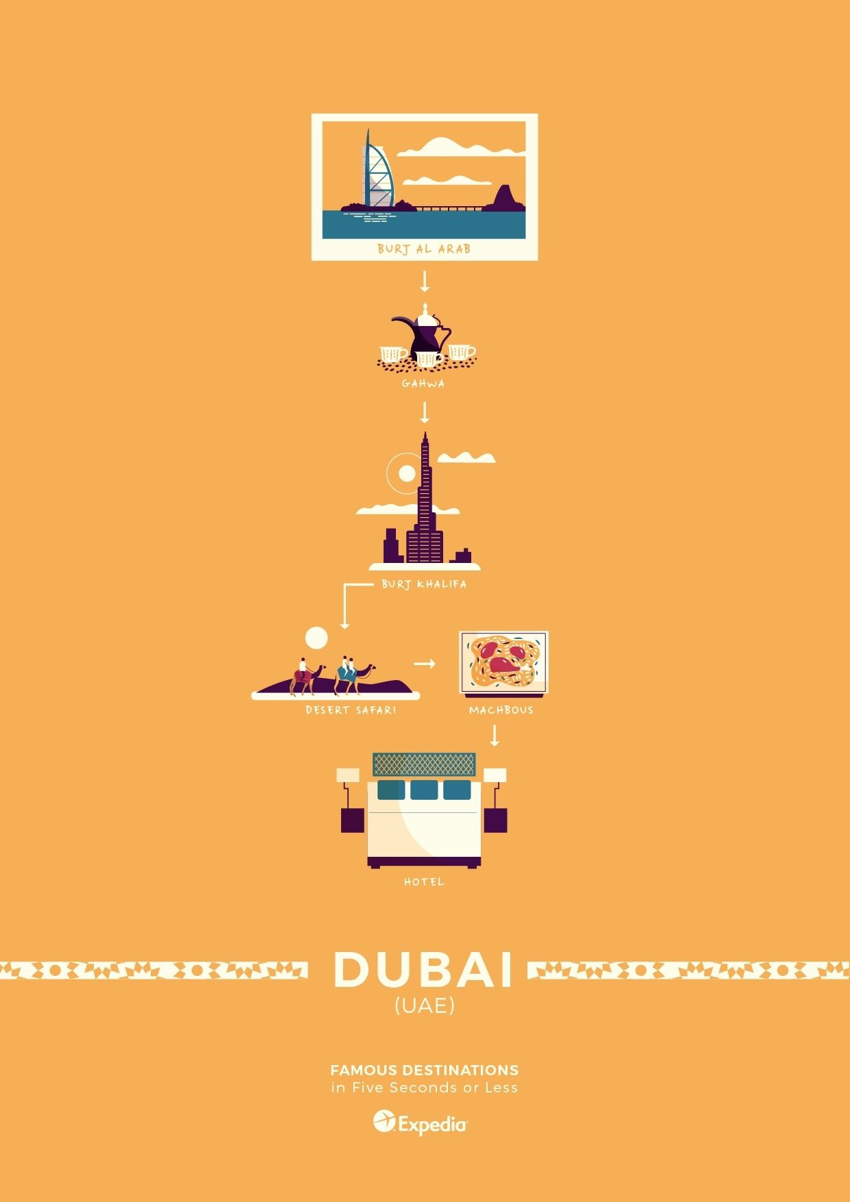 04_Dubai top destinations