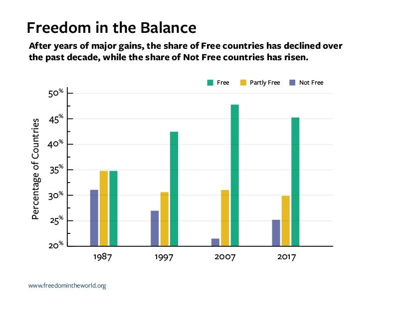 1 Bar_Chart_Freedom_In_The_Balance-cropped