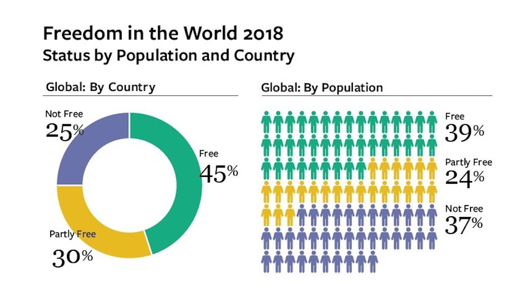 2 _Global_Status_Pie_Chart-cropped