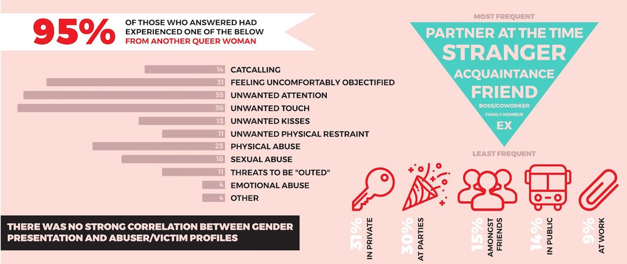 Abuse inforgraphic