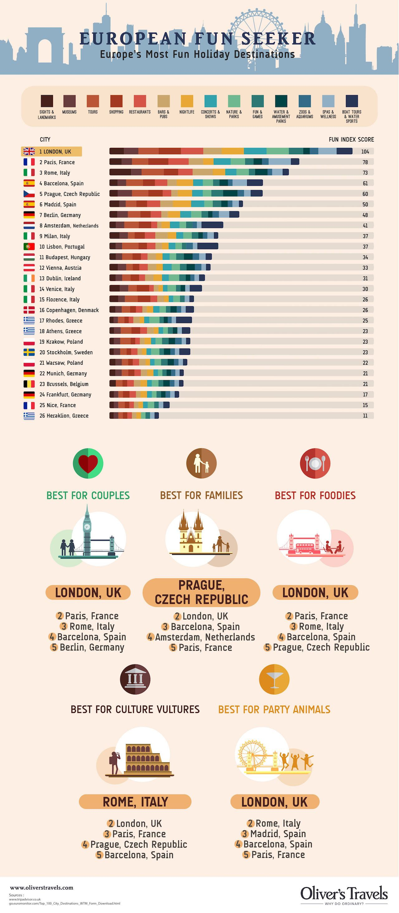 Europe's most fun cities infographic