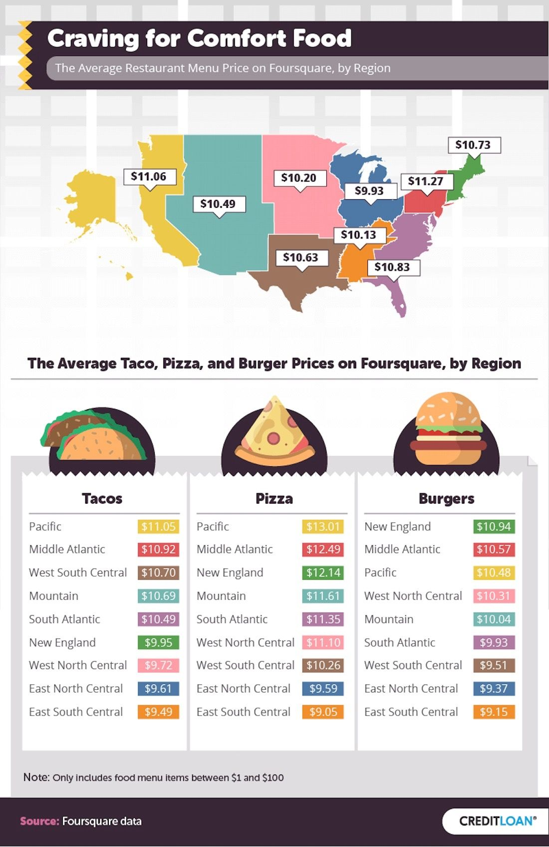 craving-for-comfort-food infographic