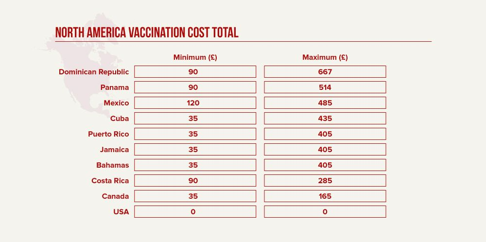 Countries in North America Vaccine Costs