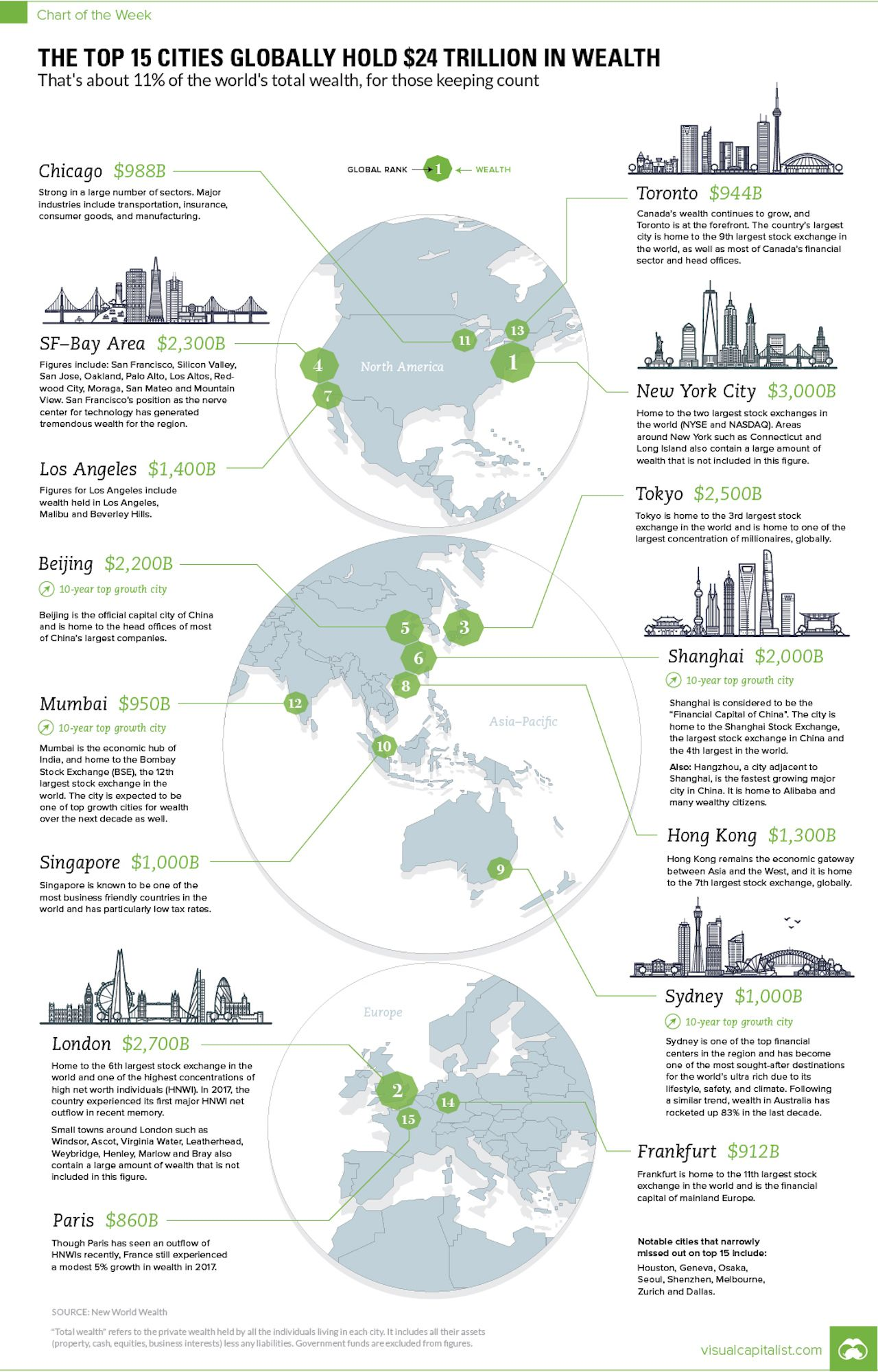 world's wealthiest cities