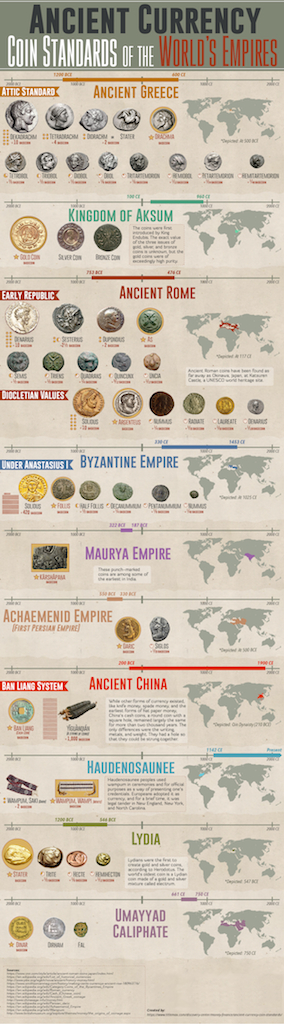 ancient currencies chart