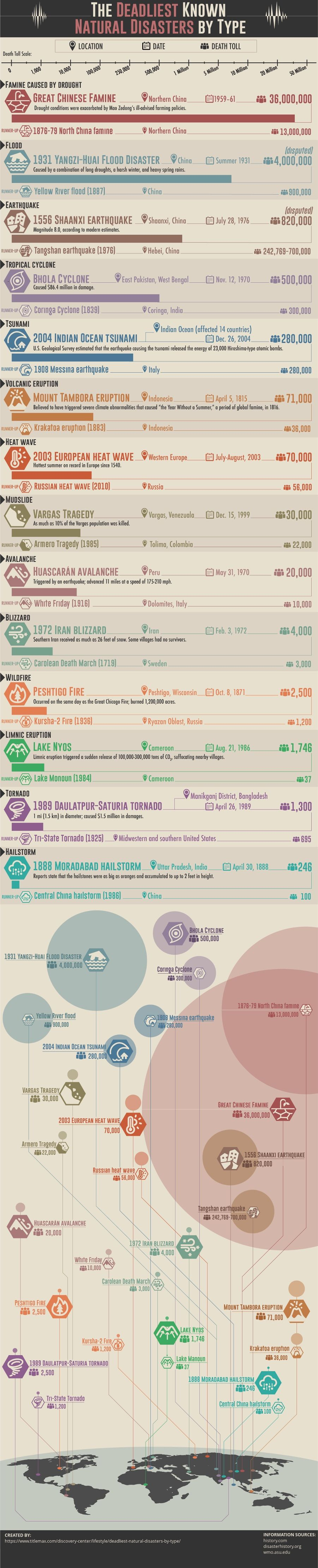 Natural disaster infographic