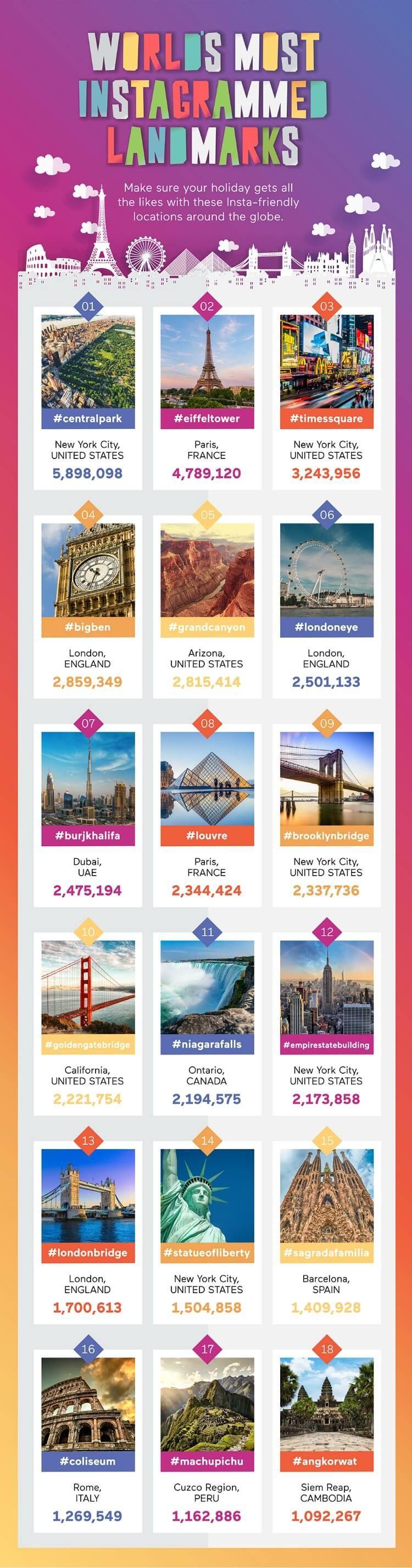 Instagram landmarks