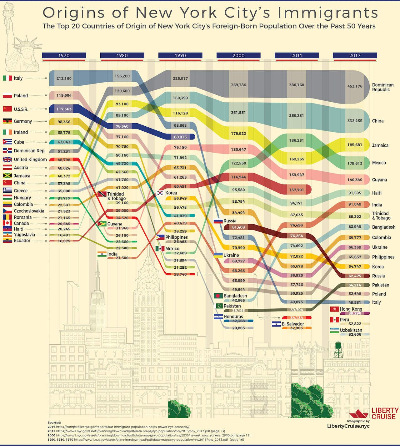 New York City immigrant infographic