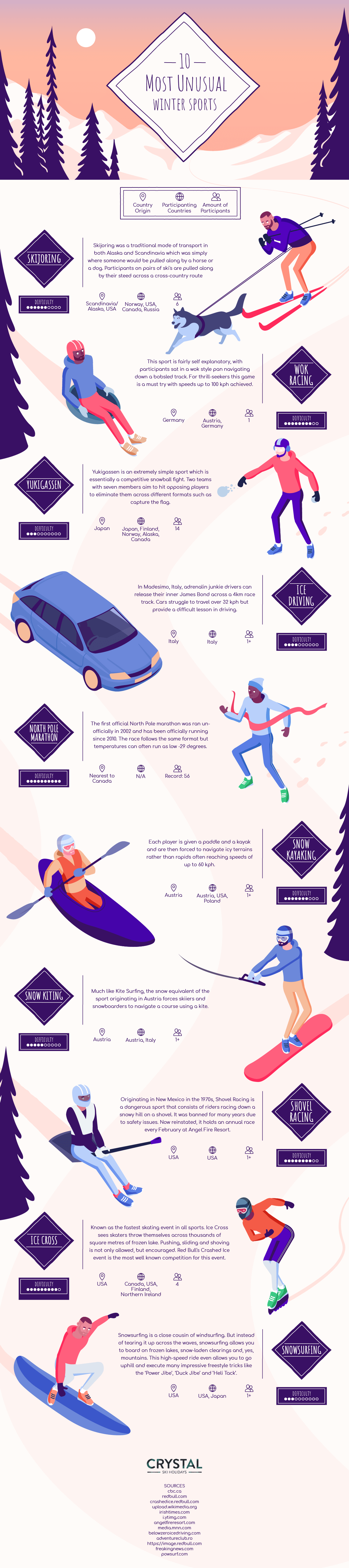 Most unusual winter sports infographic
