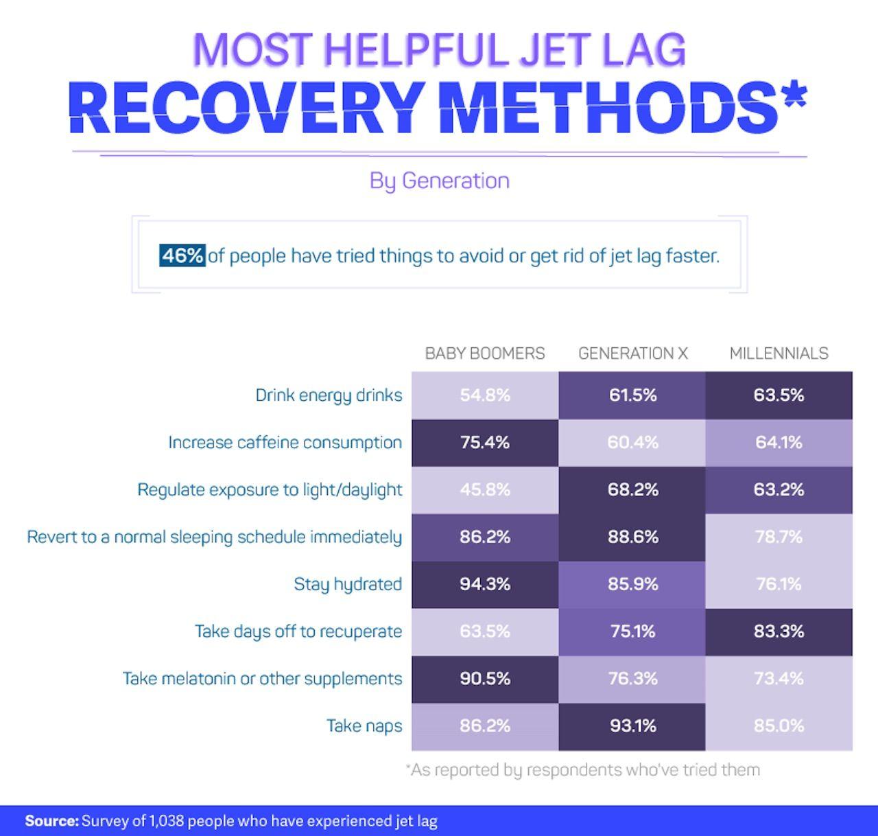 Study on jet lag