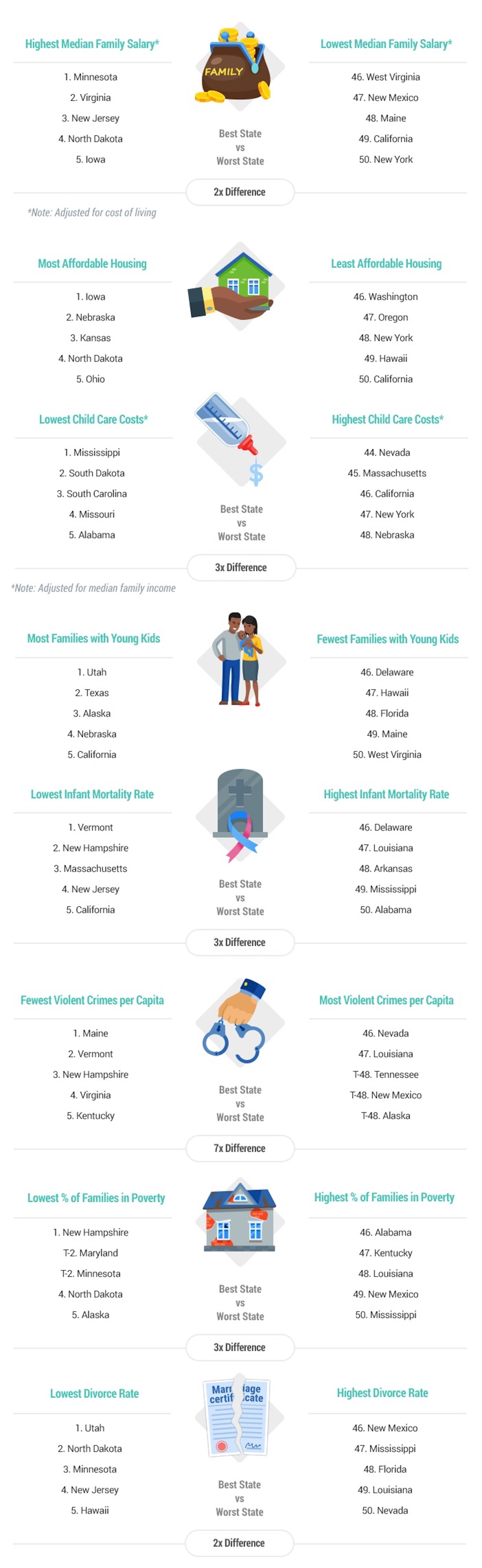 Best and worst US states for families