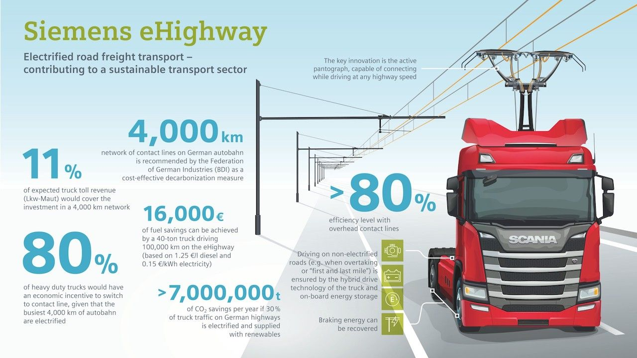 infographic of ehighway