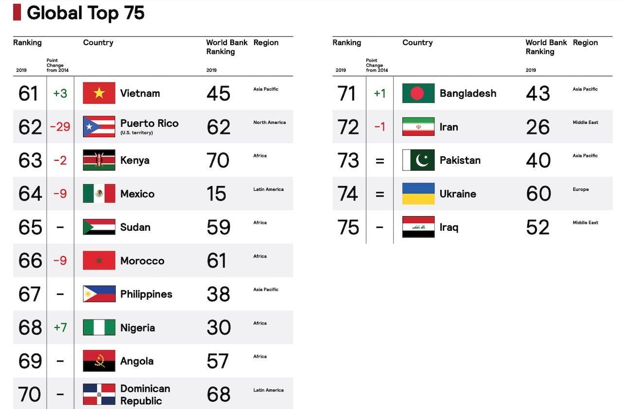 Global Top 75