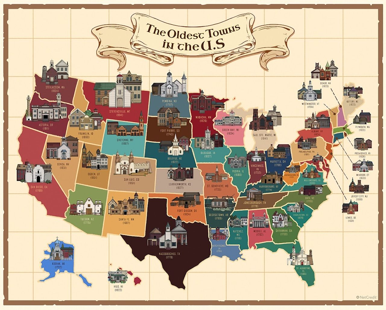 Oldest city in every state in the US