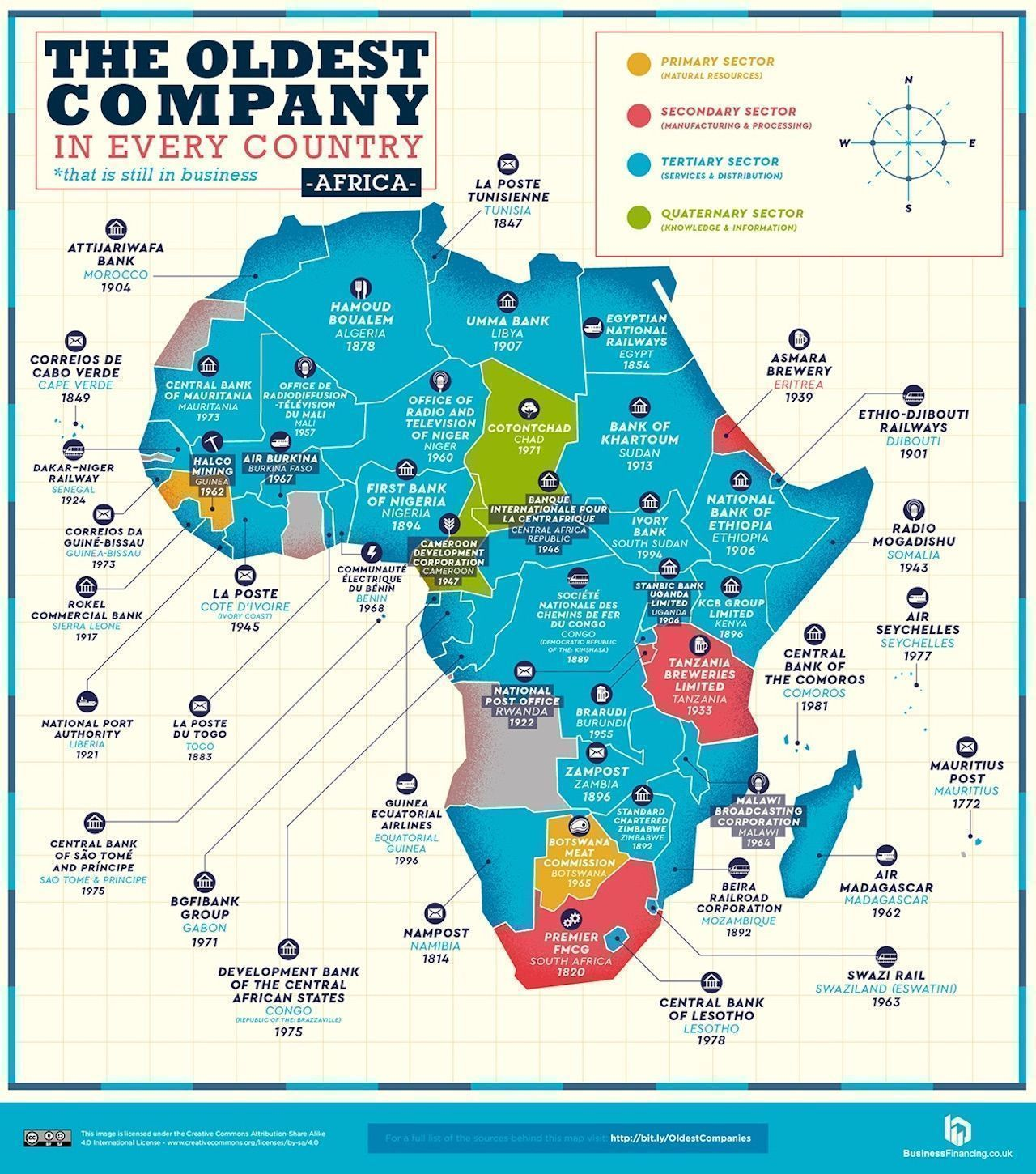 Map of Africa Oldest companies