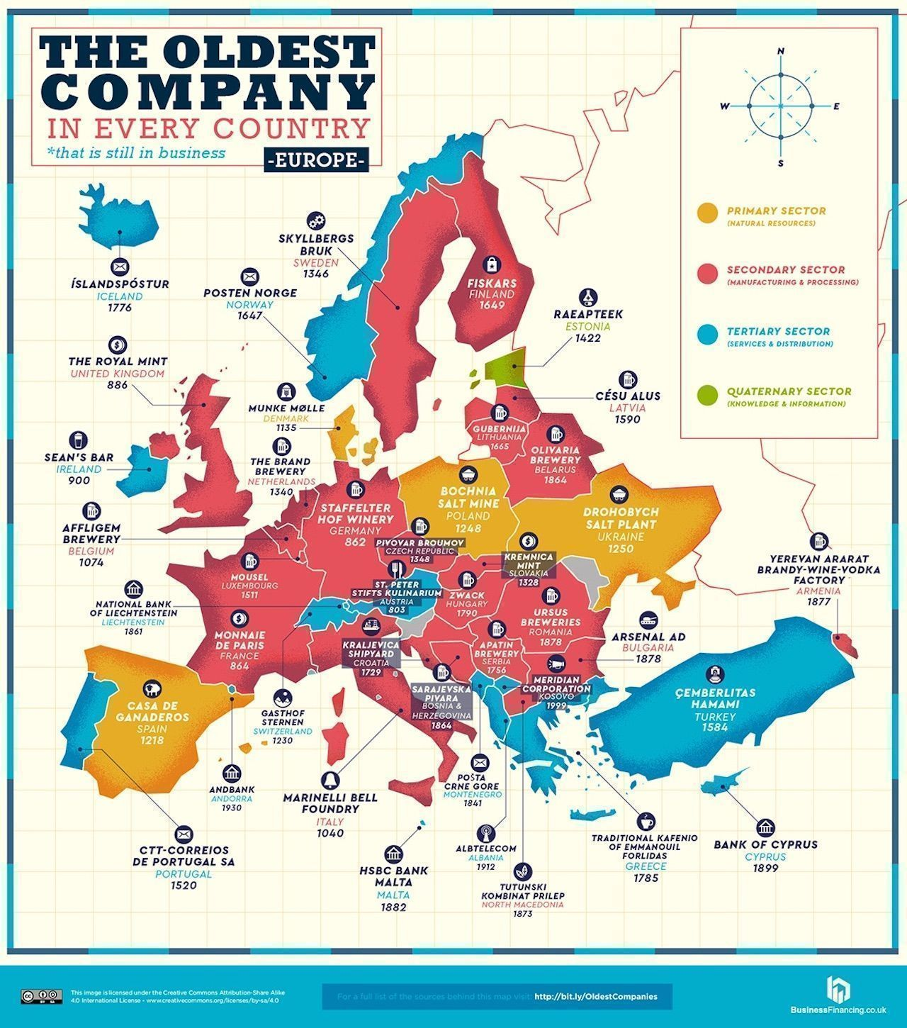 Map of Europe oldest companies