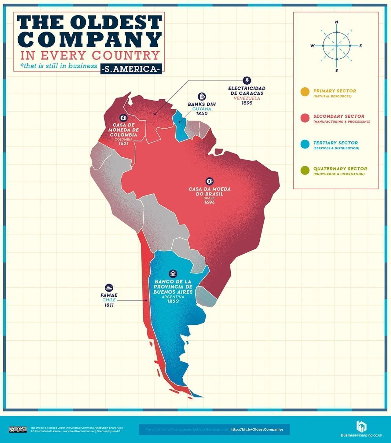 Map of South American Oldest companies