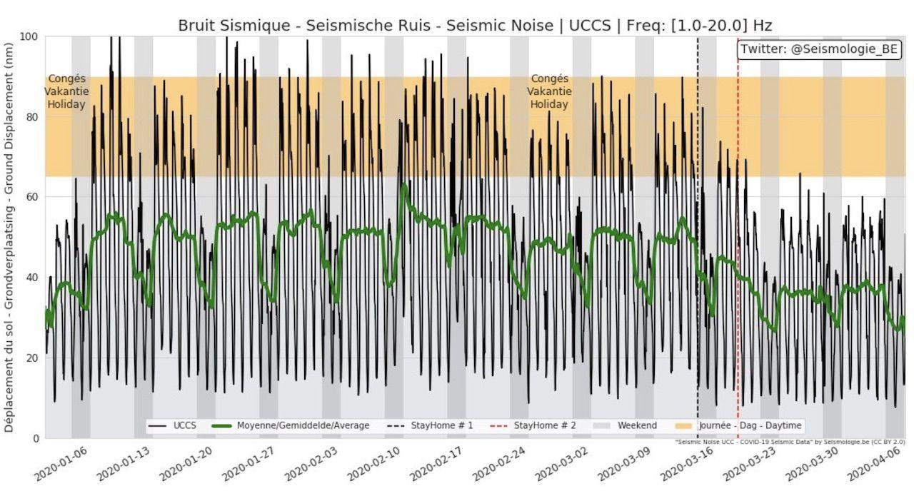 Seismic noise declines