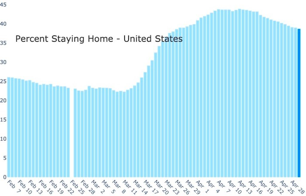 percentage of Americans staying at home