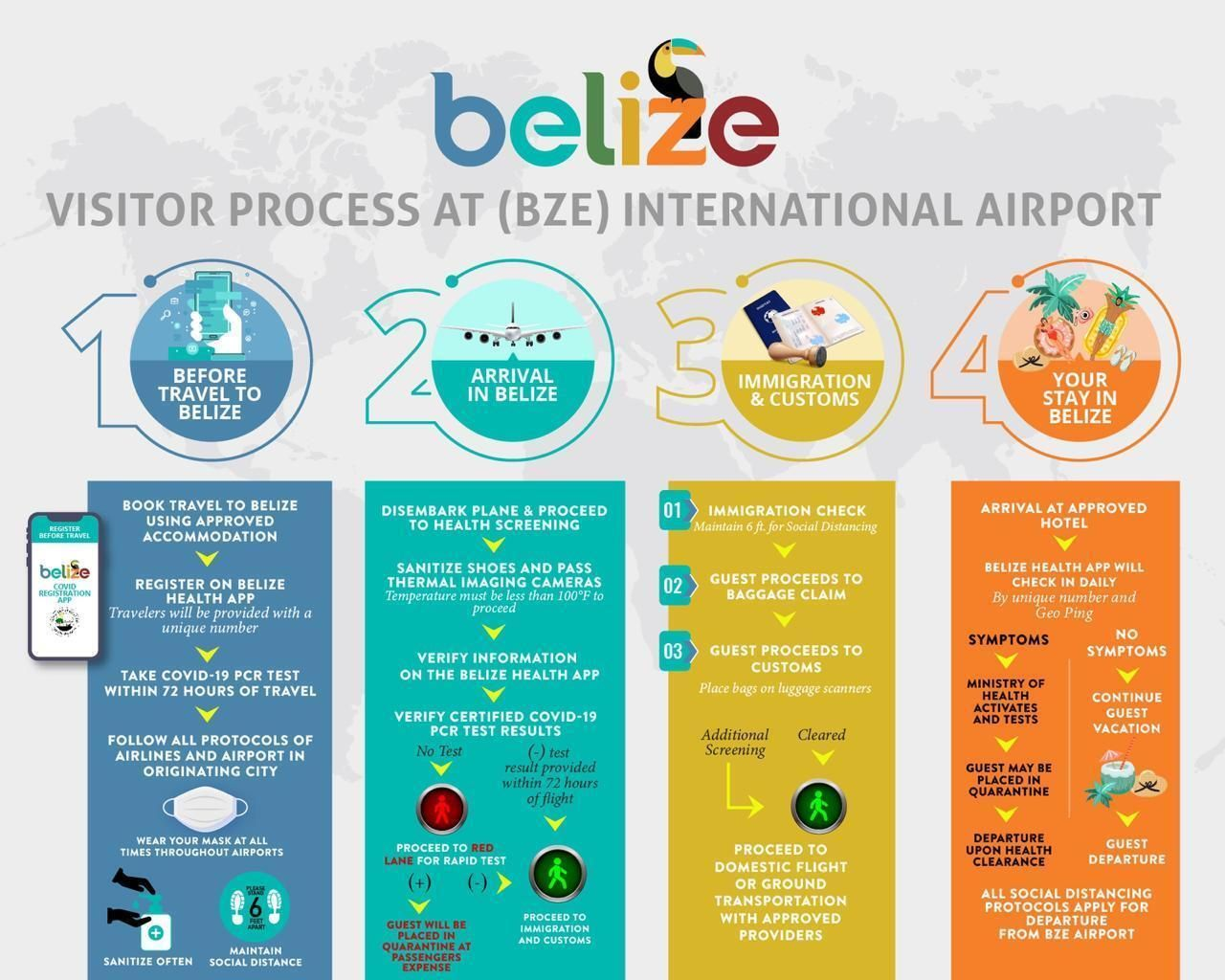 Process to visit Belize during covid pandemic